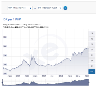 rupiah vs peso philipina