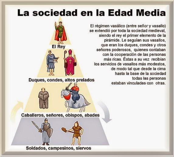 http://www.icarito.cl/herramientas/despliegue/laminas/2010/04/376-700673-3-la-sociedad-en-la-edad-media.shtml
