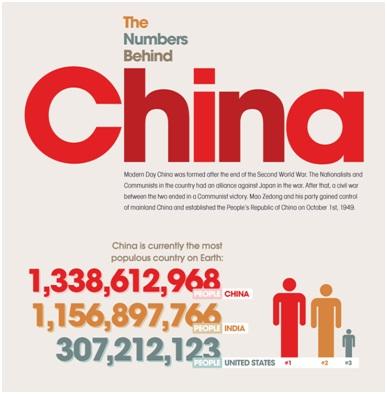 Nombor-Nombor Disebalik Negara China