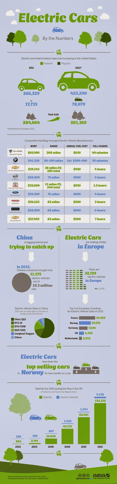 https://d28wbuch0jlv7v.cloudfront.net/images/infografik/normal/chartoftheday_1787_electric_and_hybrid_vehicles_by_the_numbers_n.jpg