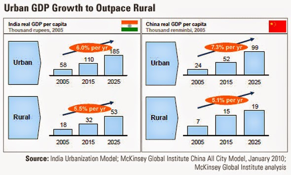 Urbanization in India and China and its GDP