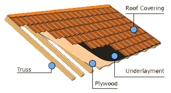 roof coverings part 02 tile roofing - Roof Covering