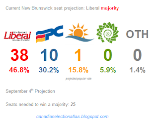 Lastest New Brunswick projection