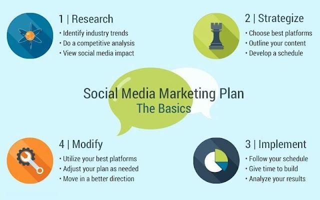 The basics of Social media marketing plan