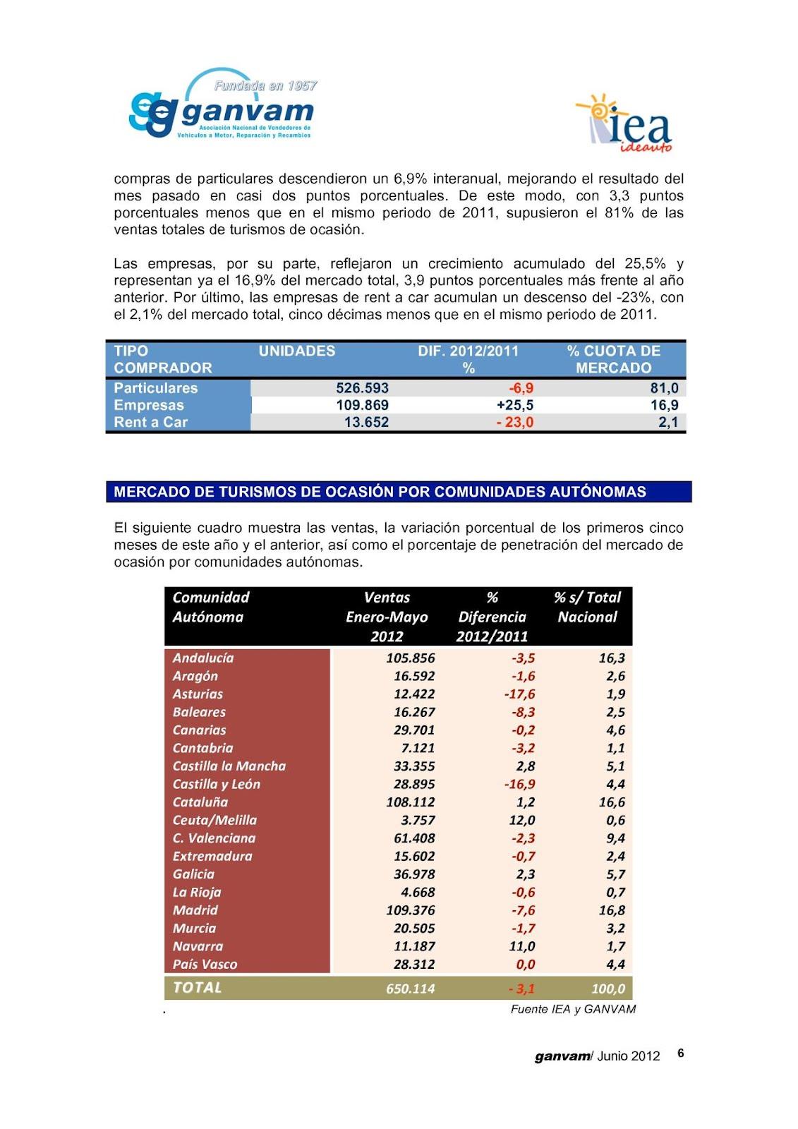 Revista coche el sector augura m s ventas de los coches usados este a o - Coches por 100 euros al mes sin entrada ...