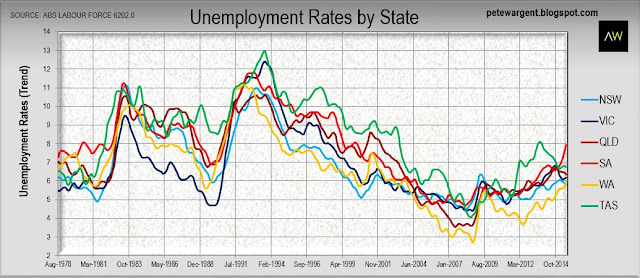 unemployment rates by state