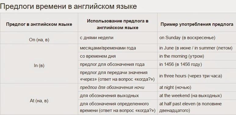 Предлоги времени в английском языке kuznetsovo school № Помимо вышеупомянутых предлогов времени существуют также и другие предлоги