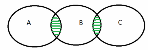 Basics and rules in syllogism questions to solve quickly basic concept 3 some a is b some b is c two positive statements syllogism questions the venn diagram ccuart Images