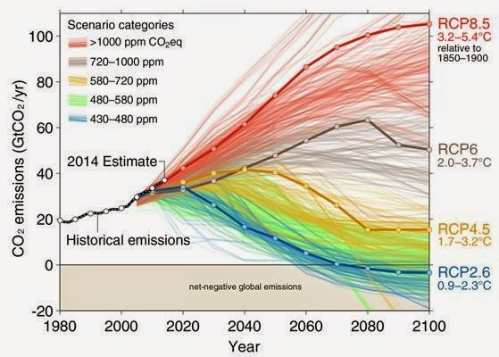 The IPCC's Fifth Assessment Report collated from the peer-reviewed literature almost 1200 scenarios of future emissions, each scenario having a different 'story' of how the future might unfold. The scenarios can be grouped according to which of the four Representative Concentration Pathways (RCPs) they are most similar to, based on peak concentration of greenhouse gases.  (Credit: CICERO) Click to enlarge.
