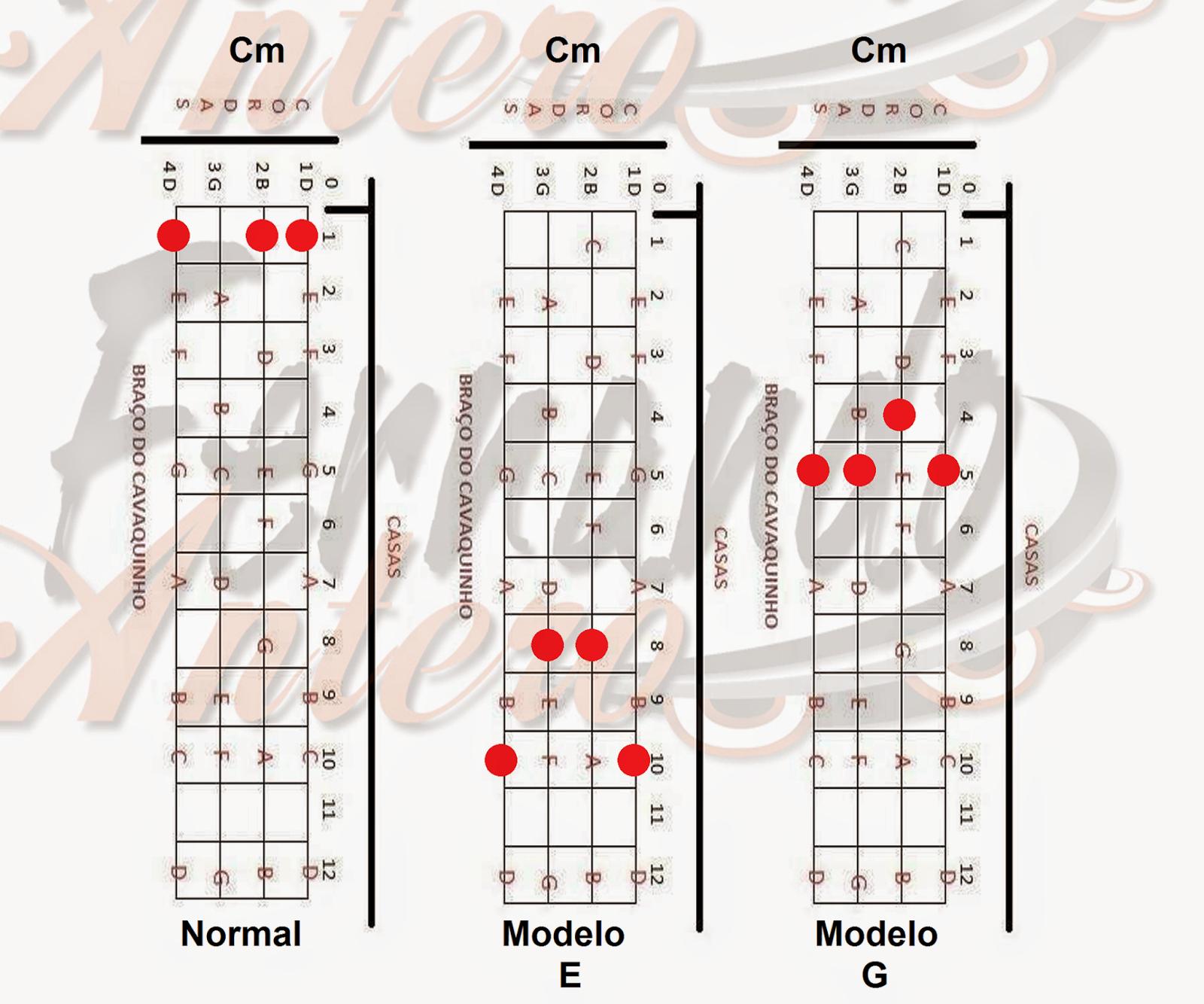 cavaco,cavaquinho,nota,notas,acorde,acordes,solos,partitura,teoria,cifra,cifras,montagem,banjo,dicas,dica,pagode,nandinho,antero,cavacobandolim,bandolim,campoharmonico,ceg,caged