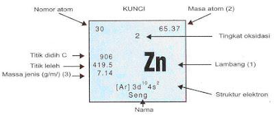 Penjelasan tabel periodik