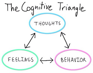 Cognitive Triangle via Ellen's OCD Blog