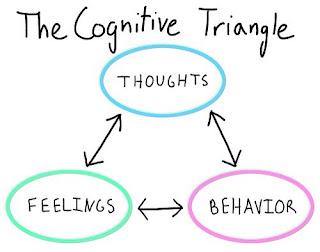 Cognitive Triangle via Ellen's OCD Blog