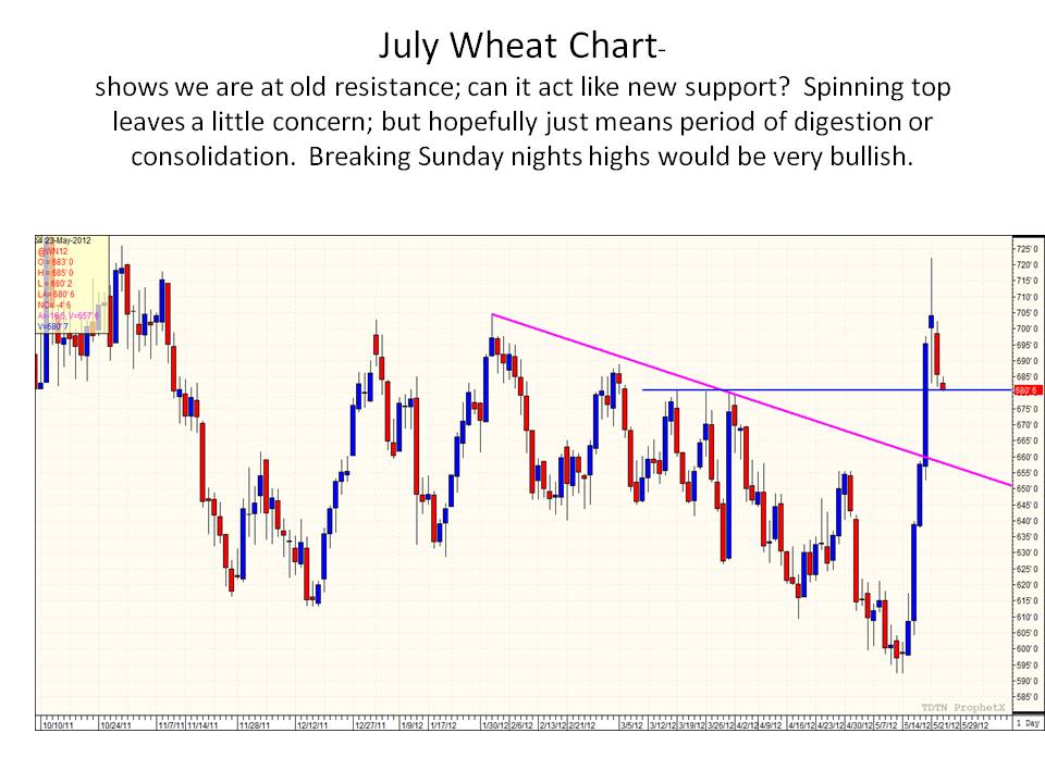 Wheat trading strategies