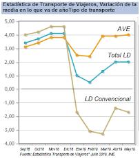 El AVE sostiene el crecimiento de la LD ante la caída de la LD convencional los 5 últimos meses