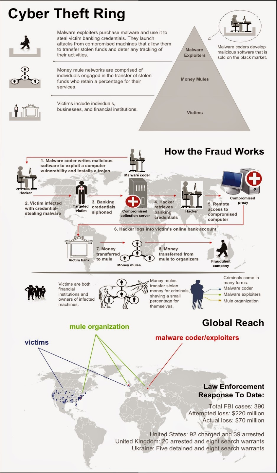 how cybercrime works