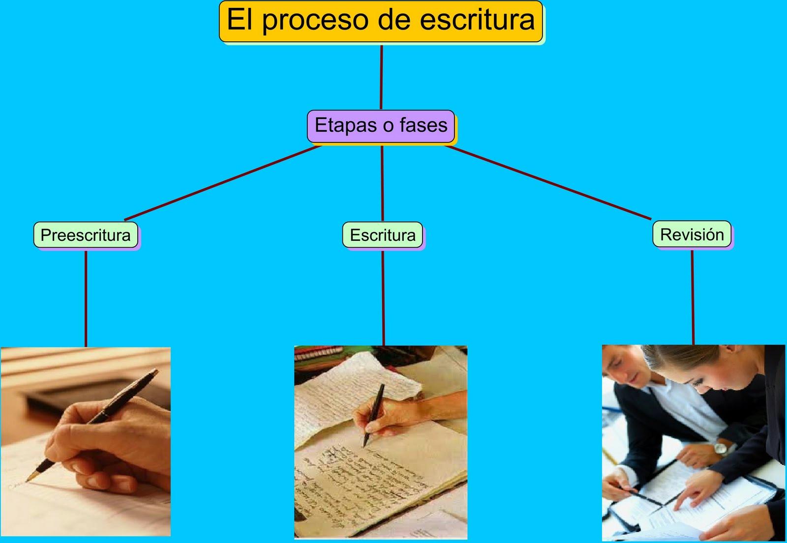 Rodríguez Rodríguez: Mapas conceptuales sobre lectura y escritura