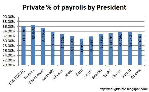 Private percent of total nonfarm payrolls by President from BLS data