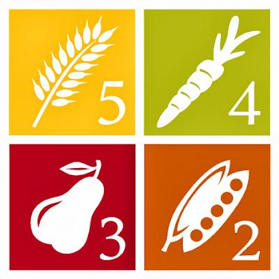 PCRM_four_food_groups