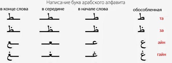 Русско Арабский Словарь
