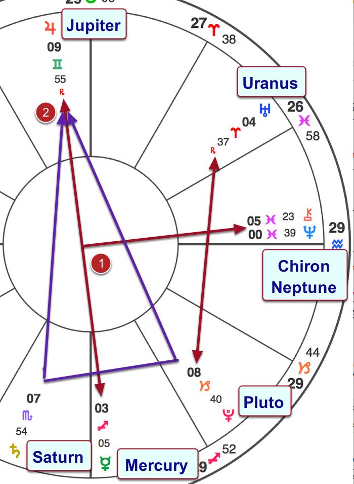 aspects in the mutable signs of Gemini, Virgo, Sagittarius, or Pisces