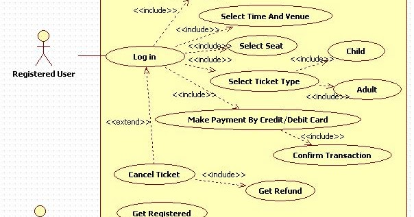 Unified modeling language online movie ticket booking system use unified modeling language online movie ticket booking system use case diagram ccuart Gallery