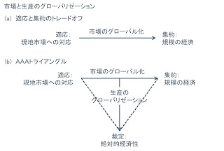 市場と生産のグローバリゼーション