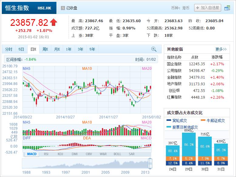 中国株コバンザメ投資 香港ハンセン指数20150102