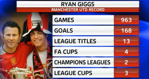 On this day: Ryan Giggs retires