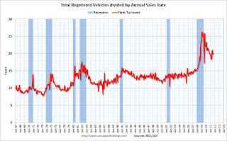 Vehicle Sales: Fleet Turnover Ratio