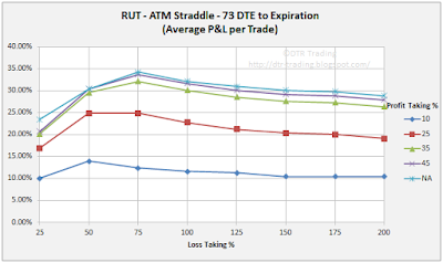 73 DTE RUT Short Straddle Summary Normalized Percent P&L Per Trade Graph