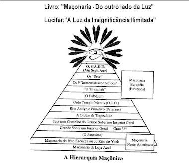 HIERARQUIA SATÂNICA