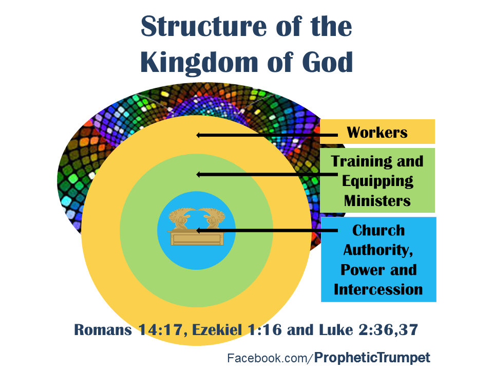 Structure of the Kingdom of God