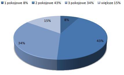 ceny wynajmu mieszkań Ochota, Warszawa, dostępne mieszkania do wynajmu