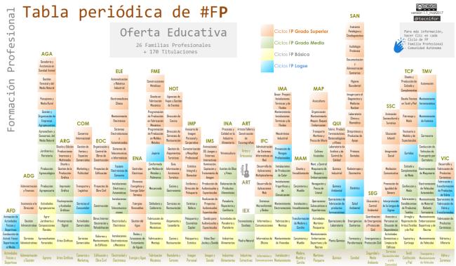 TABLA PERIÓDICA DE FP