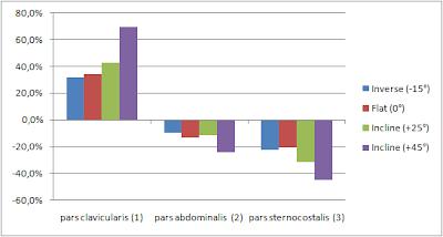 Mesures EMG des pectoraux en fonction de l'angle de travail (plat, incliné, décliné)