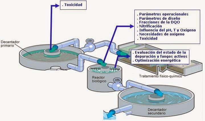 Puntos de aplicación de Respirometros en tratamiento secundario