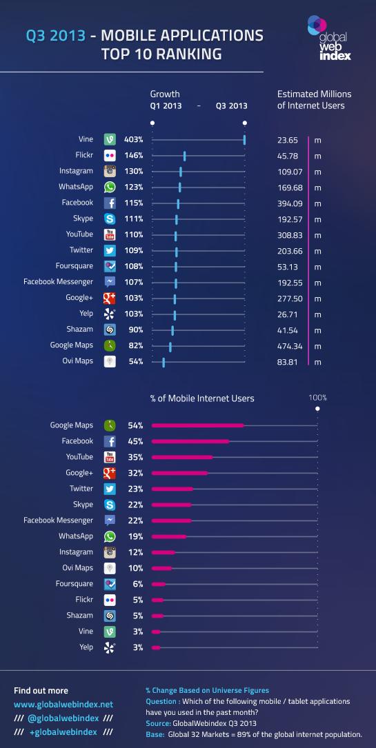 10 aplicaciones que más crecieron en 2013