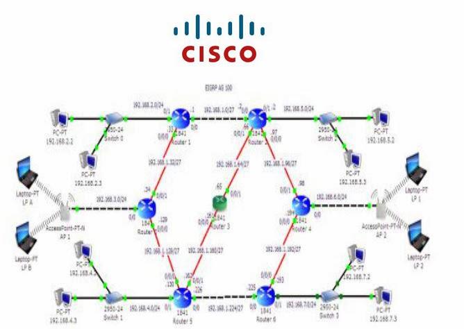 Cara Konfigurasi EIGRIP Pada Router Cisco