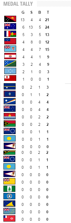 Pacific Games Progressive Medal Tally