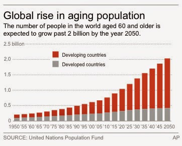 ageing population in singapore 2 q2 what does this shrinking and ageing population mean for singapore and singaporeans a: a shrinking and ageing population means a smaller and less energetic.