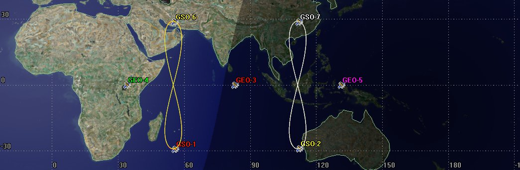 Indian Regional Navigation Satellite System: Analysis & Insights