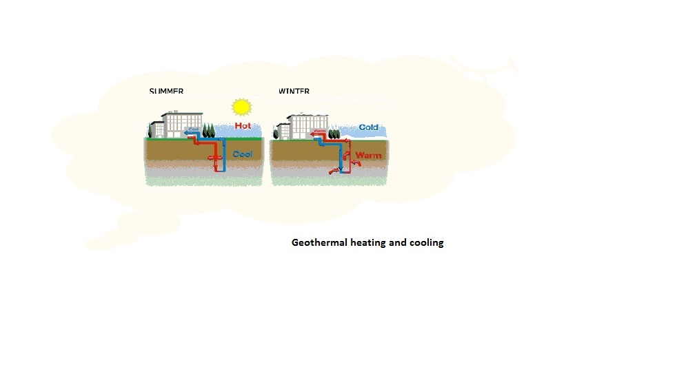 the significance of geothermal heating essay Geothermal energy can be described as geo (earth) thermal (heat) it is essentially a form of heat that comes from the earths crust itself it can be found in shallow hot water reservoirs, and certain lower crust rocks that are heated by the superheated magma underneath.