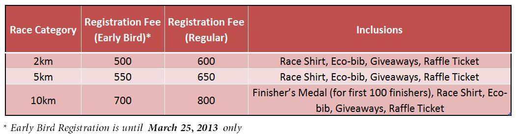 Registration Fees and Race Inclusions
