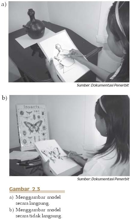 Gambar 2.3 Menggambar model secara langsung dan tidak langsung