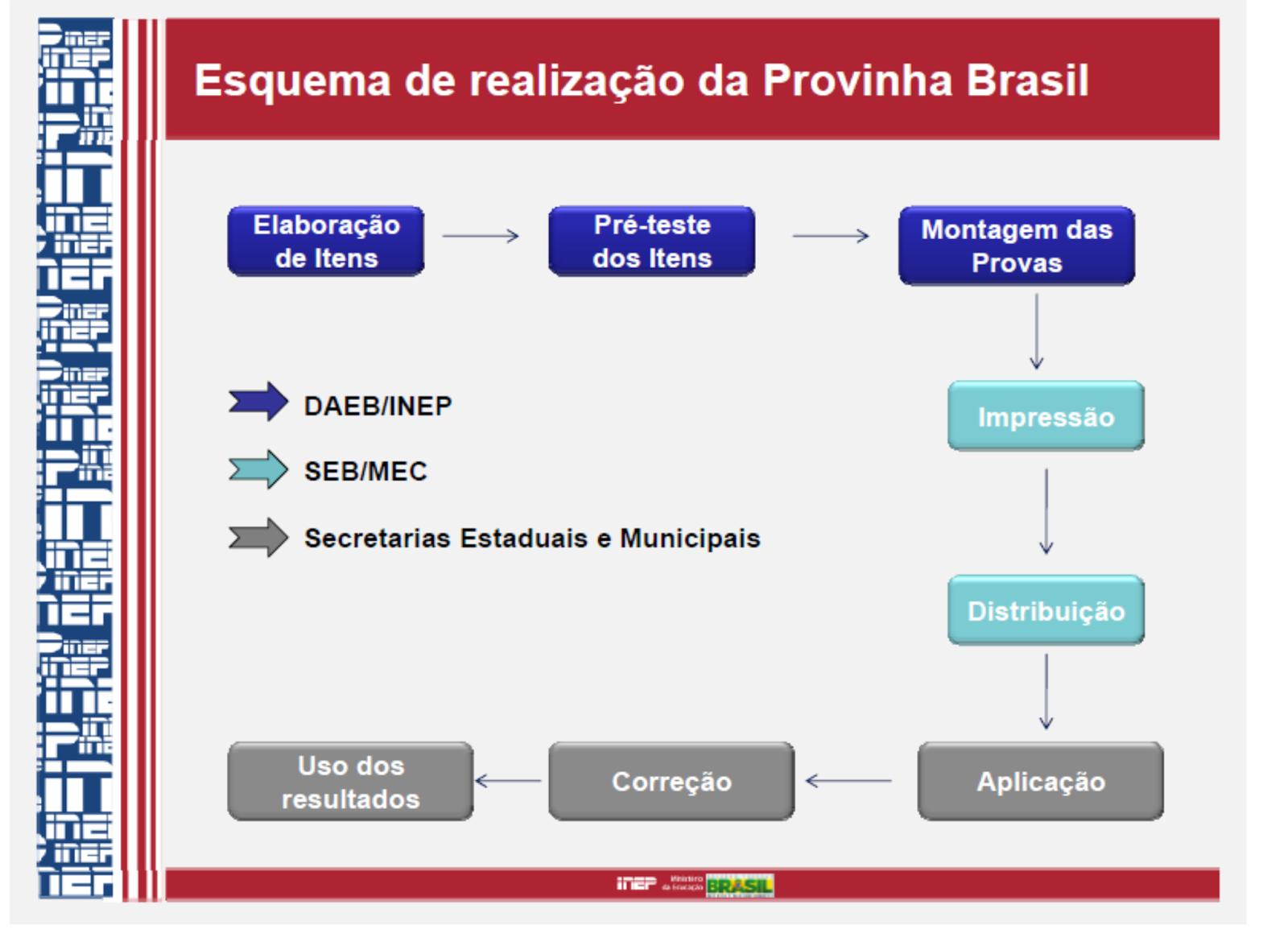 Tudo que você precisa Saber sobre A Provinha Brasil