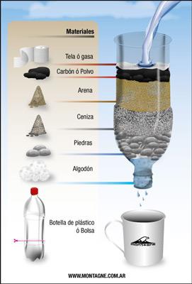 Filtros para la potabilizacion de agua de uso domestico y - Filtro de arena ...