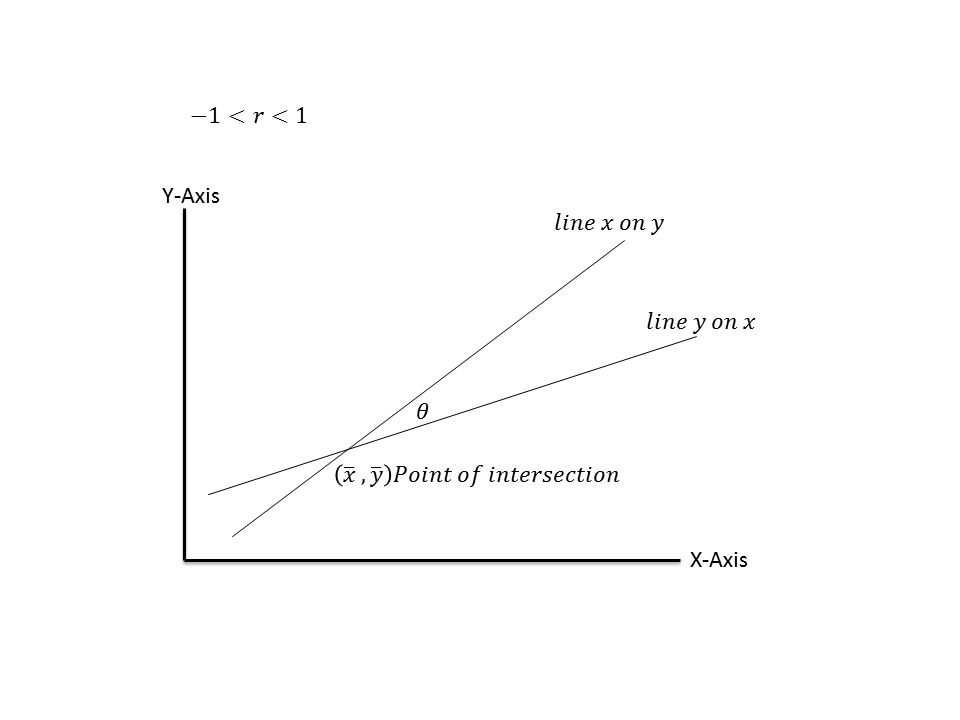 Two lines of regression