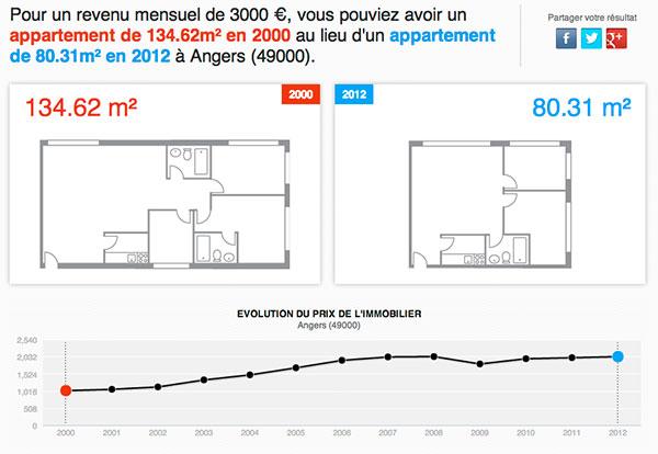 vendez plus vite votre bien pouvoir d achat immobilier le jeu o on perd tous les coups. Black Bedroom Furniture Sets. Home Design Ideas