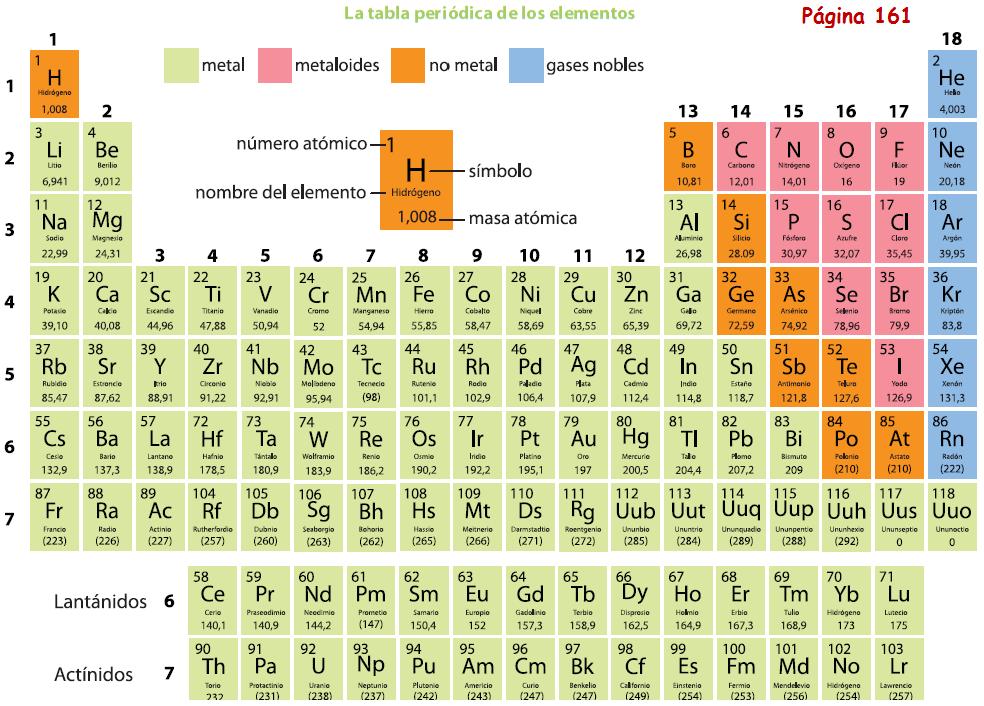 Mnemotecnia tabla periodica grupo a gallery periodic table and mnemotecnia tabla periodica grupo a choice image periodic table tabla periodica delos elementos quimicos mc graw urtaz Gallery